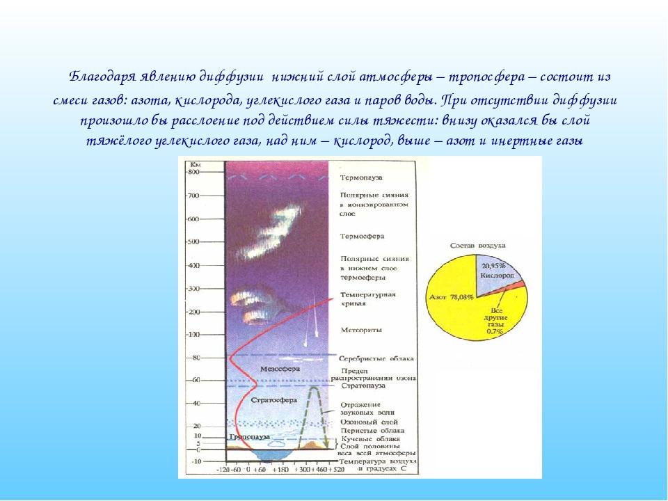 Благодаря явлению диффузии нижний слой атмосферы – тропосфера – состоит из с...