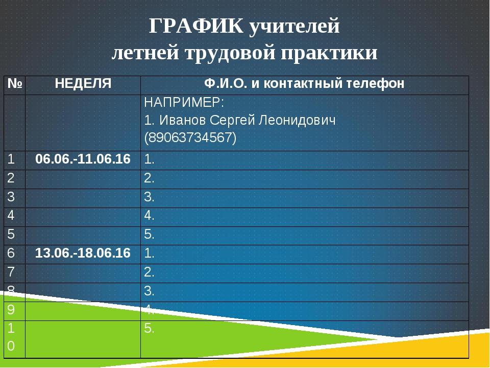 ГРАФИК учителей летней трудовой практики №НЕДЕЛЯФ.И.О. и контактный телефон...
