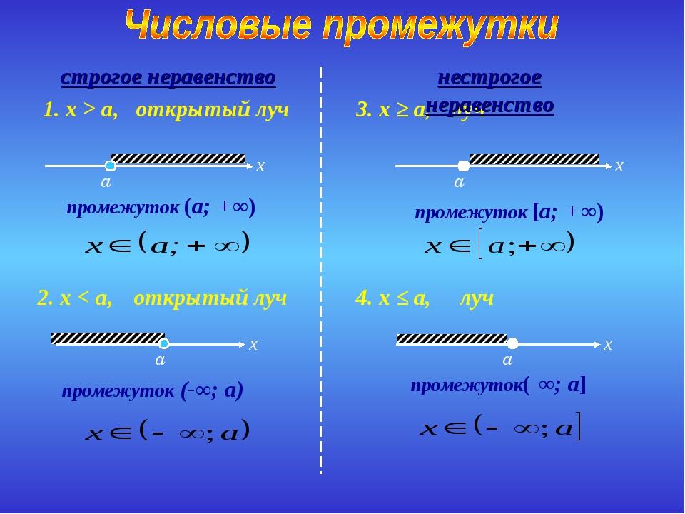 открытый луч промежуток (a; +∞) 1. x > a, открытый луч промежуток (-∞; a) 2....