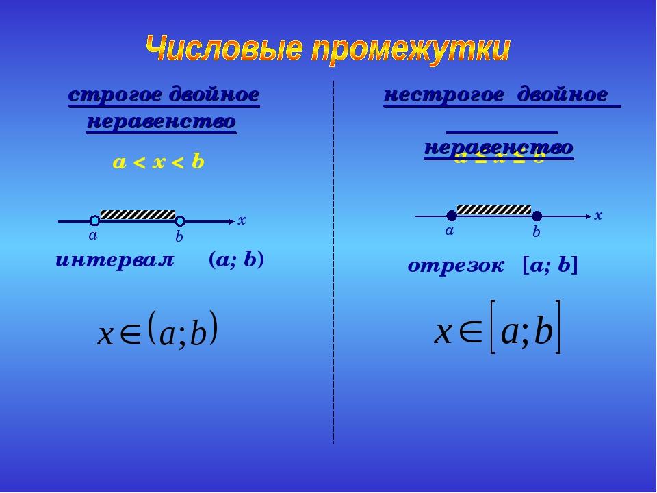 интервал (a; b) a < x < b отрезок [a; b] a ≤ x ≤ b нестрогое двойное неравенс...
