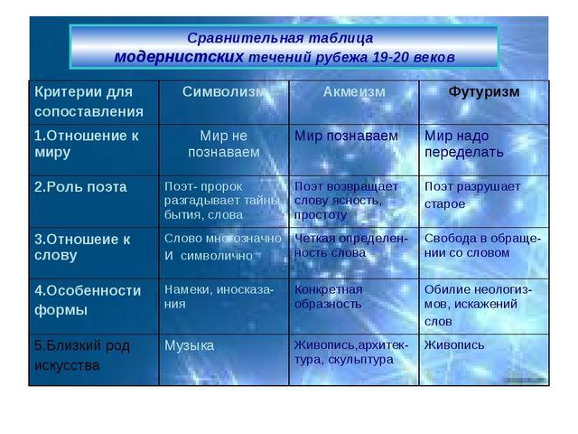Cравнительная таблица модернистских течений рубежа 19-20 веков