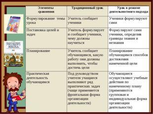 Элементы сравненияТрадиционный урокУрок в режиме деятельностного подхода Фо