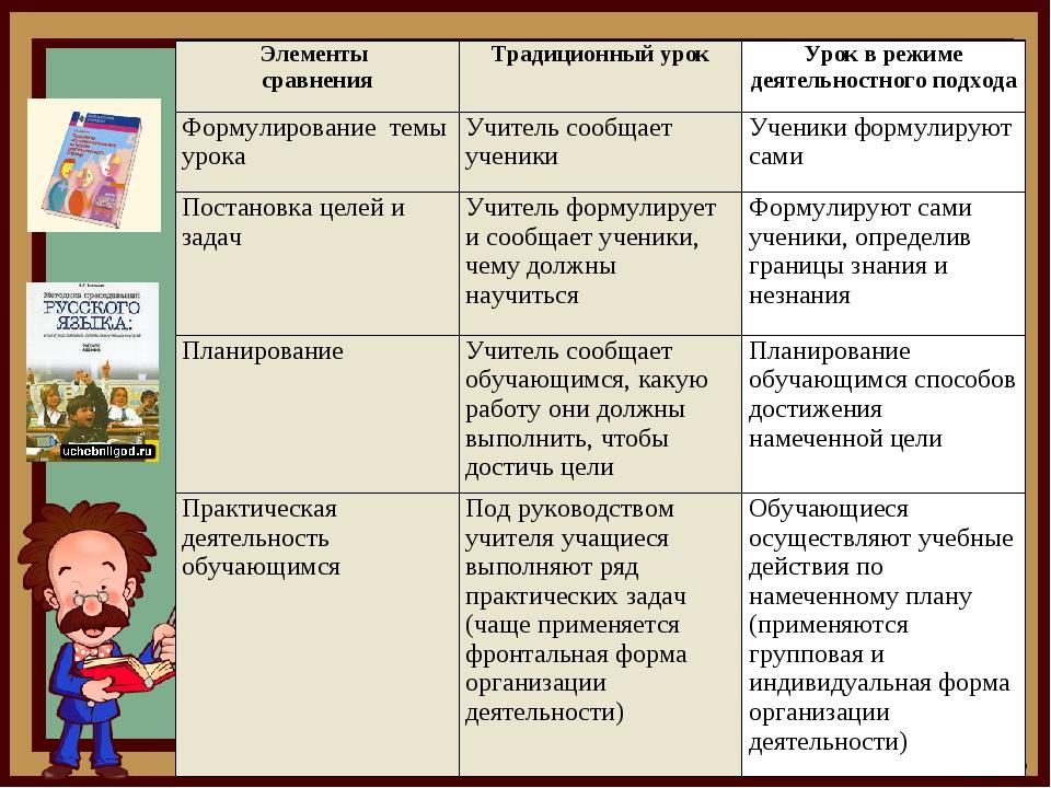Элементы сравненияТрадиционный урокУрок в режиме деятельностного подхода Фо...