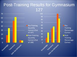 Post-Training Results for Gymnasium 127