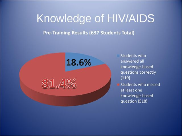 Knowledge of HIV/AIDS