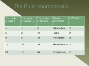 The Euler characteristic The number offaces F The number of vertices V The nu