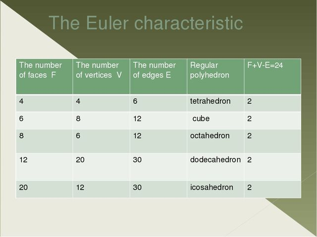 The Euler characteristic The number offaces F The number of vertices V The nu...
