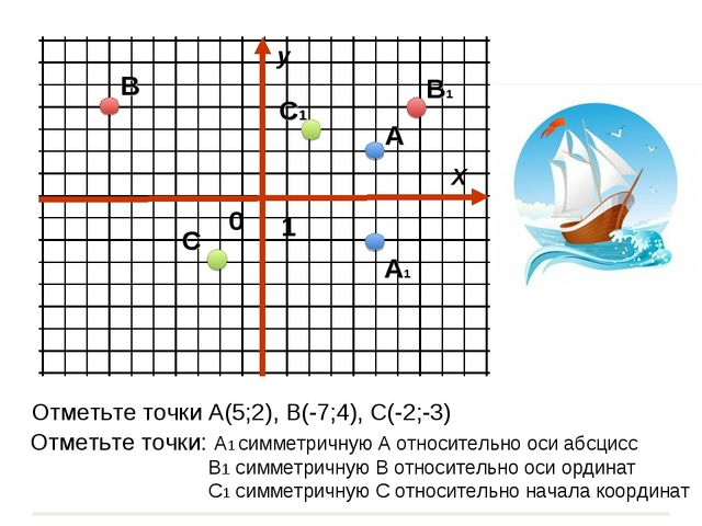 Х у 0 1 Отметьте точки А(5;2), В(-7;4), С(-2;-3) А В С Отметьте точки: А1 сим...