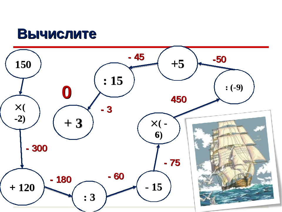 Вычислите : 3 ( -2) ( - 6) 150 + 120 - 300 - 180 - 60 0 - 15 : (-9) - 75 45...