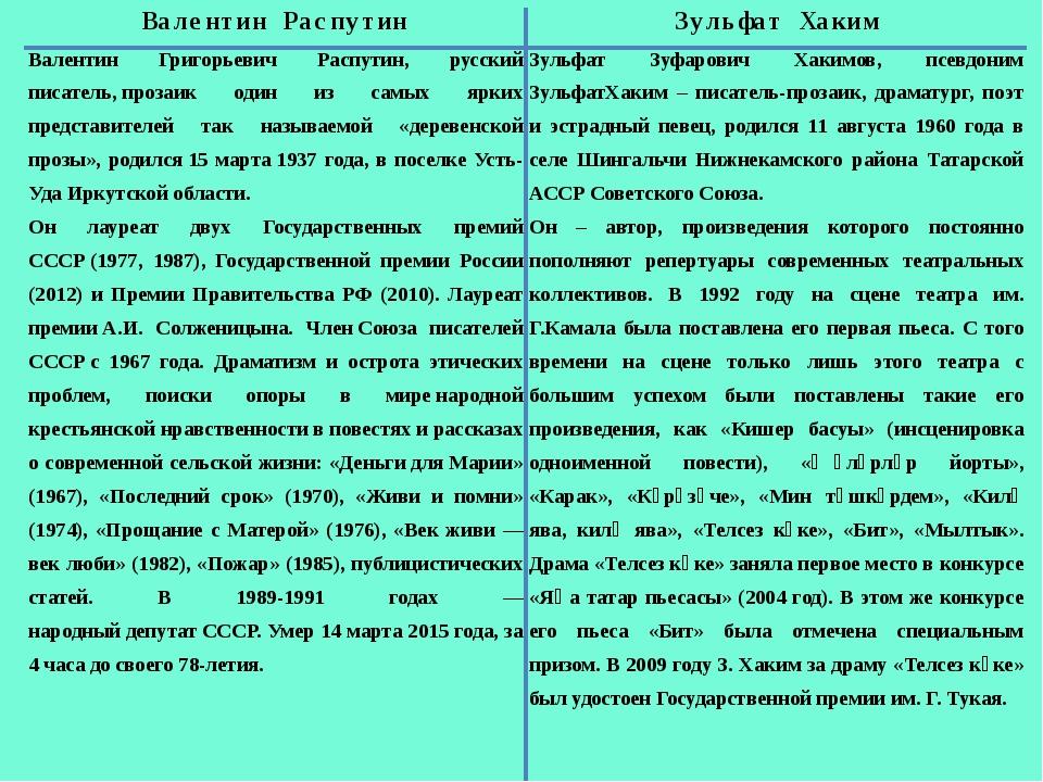 Валентин Распутин ЗульфатХаким Валентин Григорьевич Распутин, русский писател...