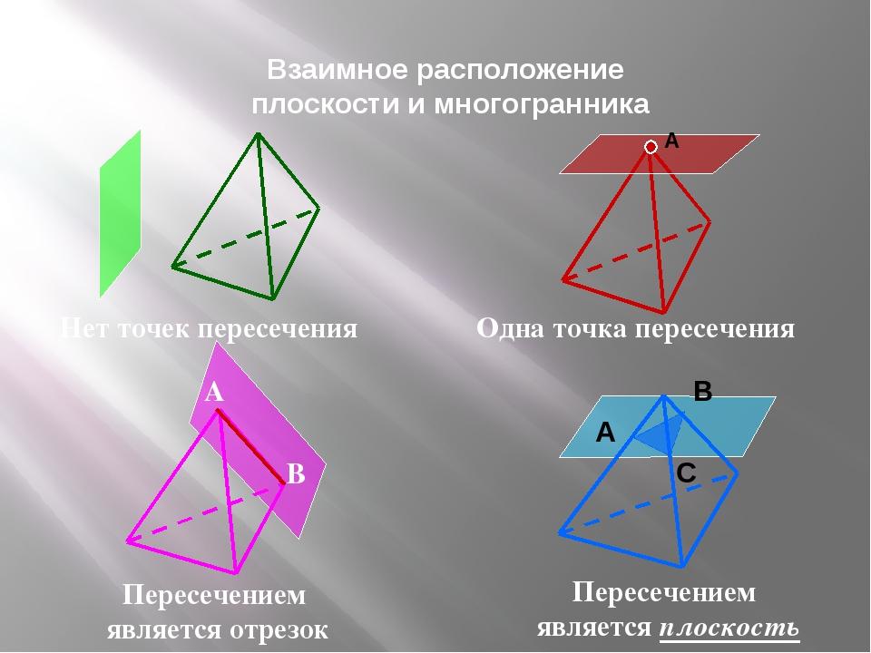 Взаимное расположение плоскости и многогранника В А Нет точек пересечения Од...