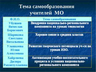 Тема самообразования учителей МО Ф.И.О. Тема самообразования Убушаев Вячесла