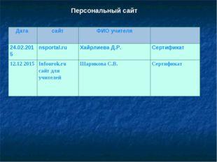 Персональный сайт Дата сайтФИО учителя 24.02.2015nsportal.ruХайрлиева Д.