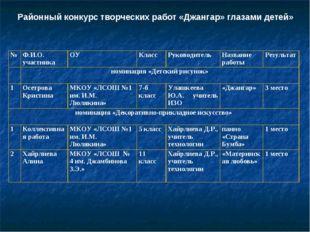 Районный конкурс творческих работ «Джангар» глазами детей» №Ф.И.О. участника
