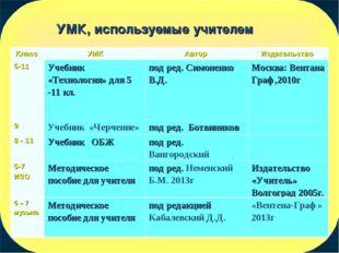 УМК, используемые учителем Класс УМКАвтор Издательство 5-11Учебник «Техно