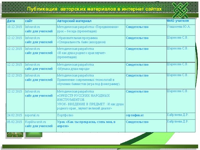Публикация авторских материалов в интернет сайтах Дата сайтАвторский матери...