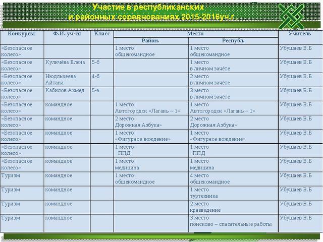 Участие в республиканских и районных соревнованиях 2015-2016уч.г. Конкурсы Ф...