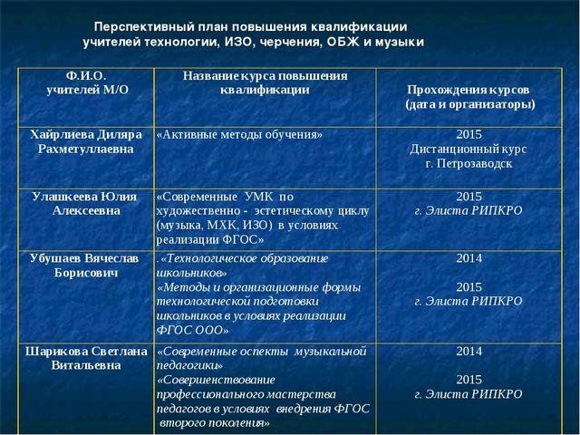 Перспективный план повышения квалификации учителей технологии, ИЗО, черчения...