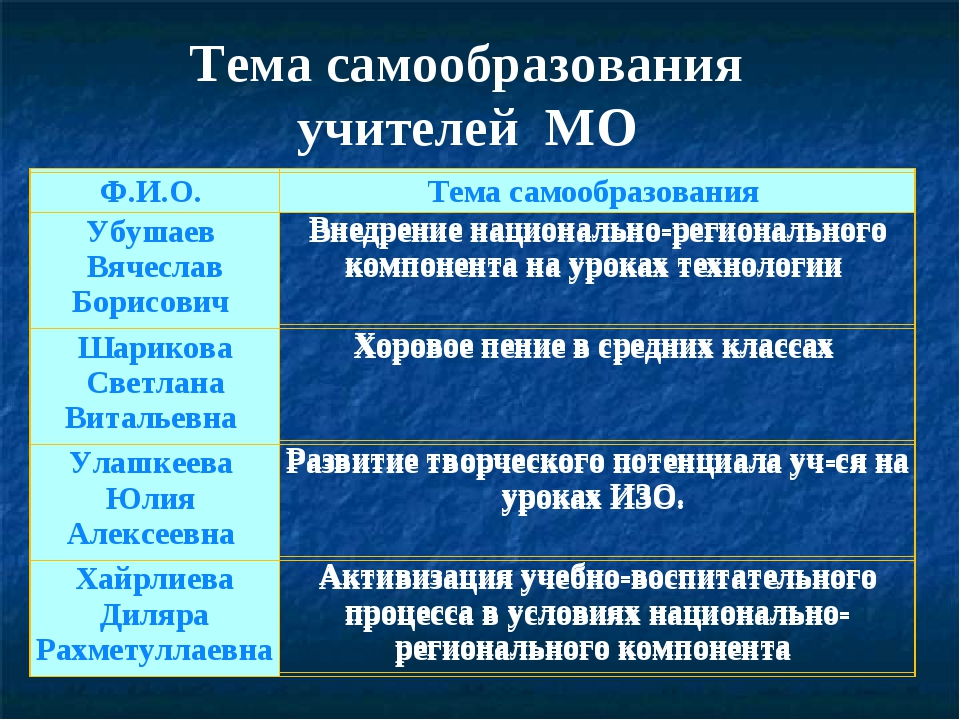 Тема самообразования учителей МО Ф.И.О. Тема самообразования Убушаев Вячесла...