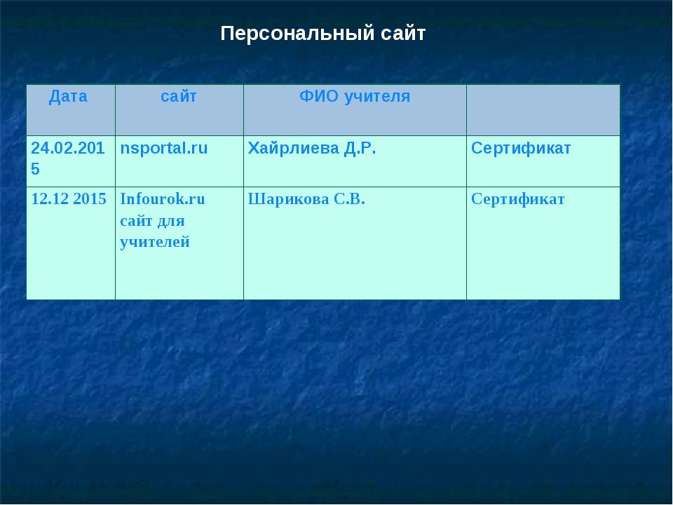 Персональный сайт Дата сайтФИО учителя 24.02.2015nsportal.ruХайрлиева Д....