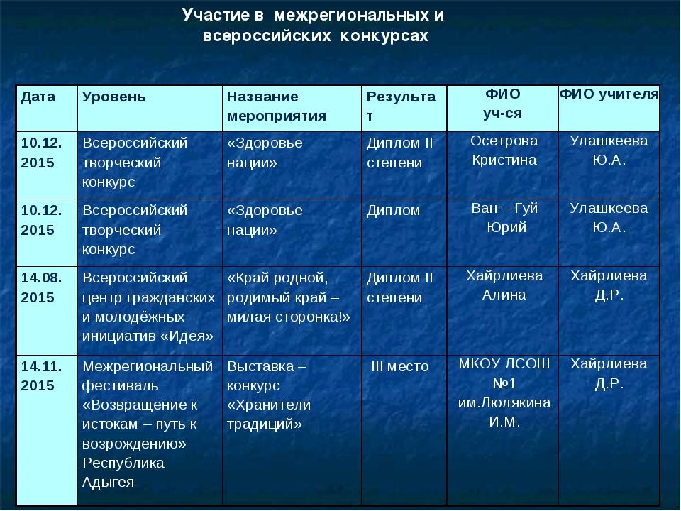 Участие в межрегиональных и всероссийских конкурсах Дата Уровень Название м...