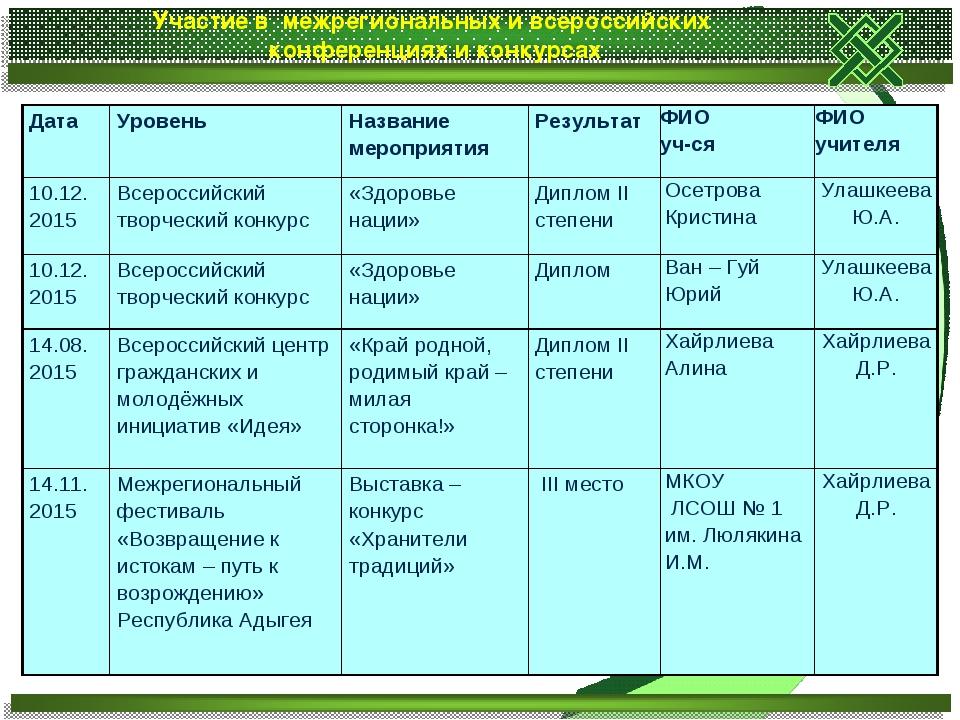 Участие в межрегиональных и всероссийских конференциях и конкурсах Дата Уров...