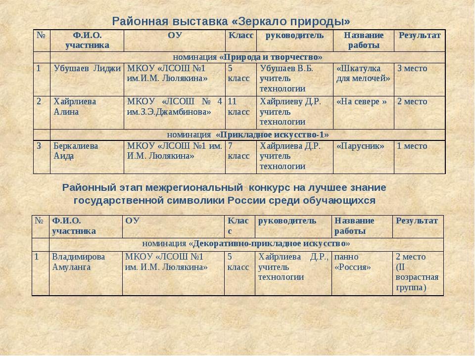 Районная выставка «Зеркало природы» Районный этап межрегиональный конкурс на...