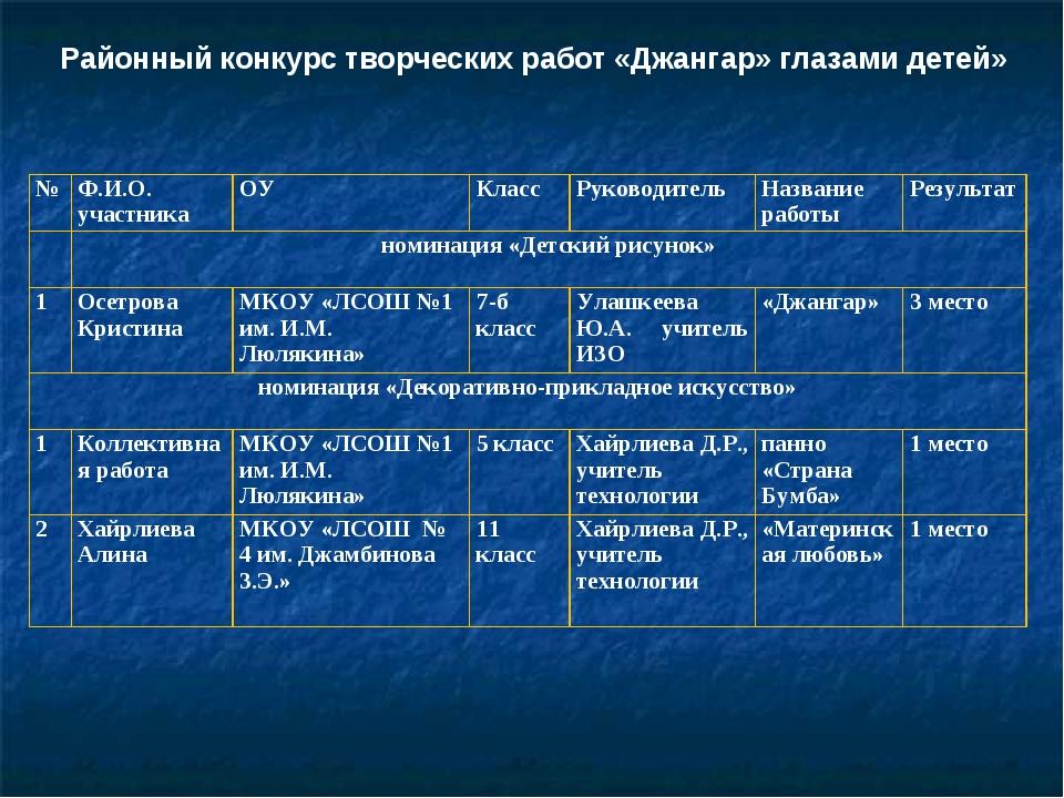 Районный конкурс творческих работ «Джангар» глазами детей» №Ф.И.О. участника...