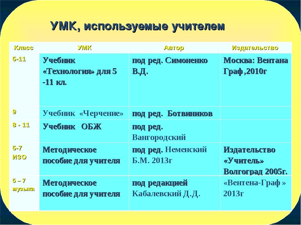 УМК, используемые учителем Класс УМКАвтор Издательство 5-11Учебник «Техно...