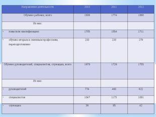 Направление деятельности 2010 2011 2012 Обучено рабочих, всего 1938 1774 1990