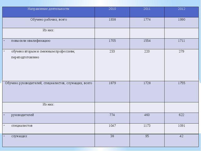 Направление деятельности 2010 2011 2012 Обучено рабочих, всего 1938 1774 1990...