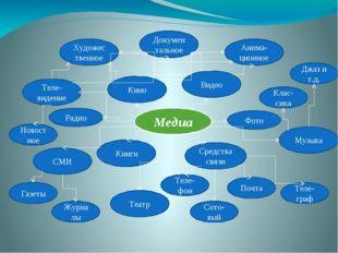 Медиа Теле-видение Кино Видео СМИ Фото Средства связи Музыка Радио Художестве