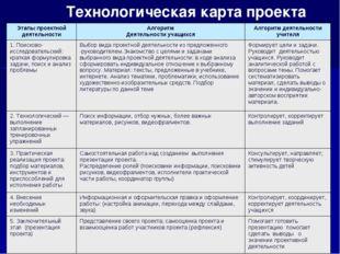 Технологическая карта проекта Этапы проектной деятельностиАлгоритм Деятельно