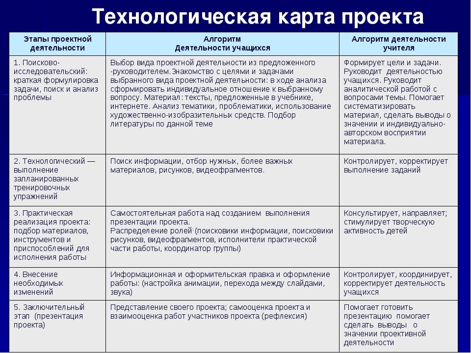 Технологическая карта проекта Этапы проектной деятельностиАлгоритм Деятельно...