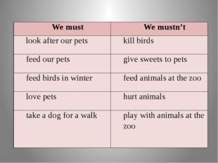 We must We mustn't lookafter our pets kill birds feed our pets give sweets to