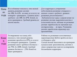Анализ динамики развития Индивидуальнаяработа и рекомендации по устранению н