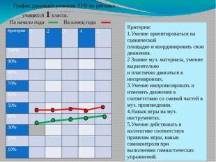 График динамики развития ЗУН по ритмике учащихся 1 класса. На начало года На