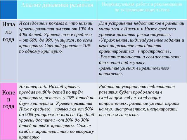 Анализ динамики развития Индивидуальнаяработа и рекомендации по устранению н...