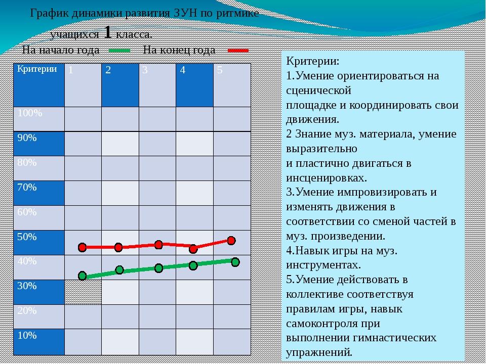 График динамики развития ЗУН по ритмике учащихся 1 класса. На начало года На...