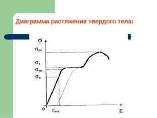 Диаграмма растяжения твердого тела: