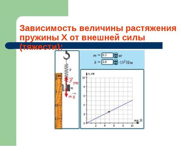 Зависимость величины растяжения пружины Х от внешней силы (тяжести):