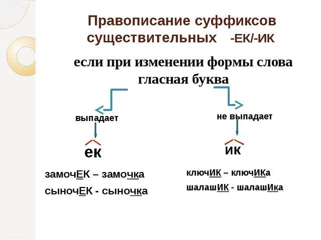 Правописание суффиксов существительных -ЕК/-ИК если при изменении формы слова...