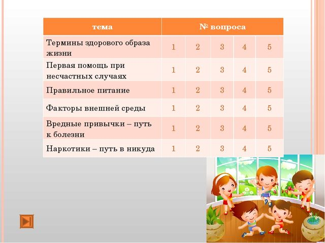 тема№ вопроса Термины здорового образа жизни12345 Первая помощь при не...