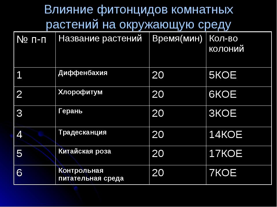 Влияние фитонцидов комнатных растений на окружающую среду № п-пНазвание раст...