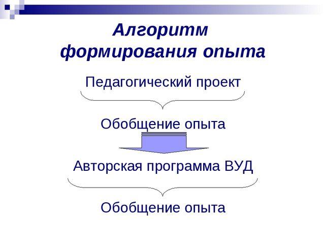 Алгоритм формирования опыта Педагогический проект Обобщение опыта Авторская п...