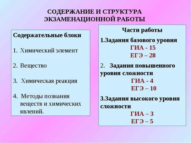 СОДЕРЖАНИЕ И СТРУКТУРА ЭКЗАМЕНАЦИОННОЙ РАБОТЫ Содержательные блоки Химический...