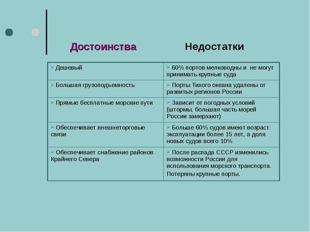 Достоинства Недостатки Дешевый  60% портов мелководны и не могут принимать к...