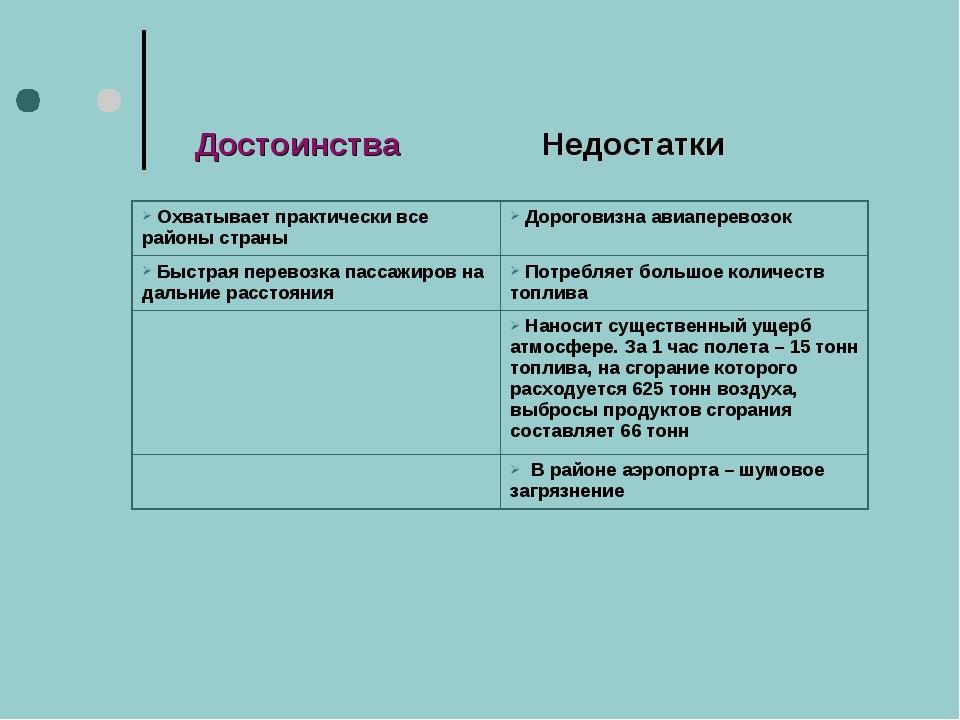 Достоинства Недостатки Охватывает практически все районы страны Дороговизна...