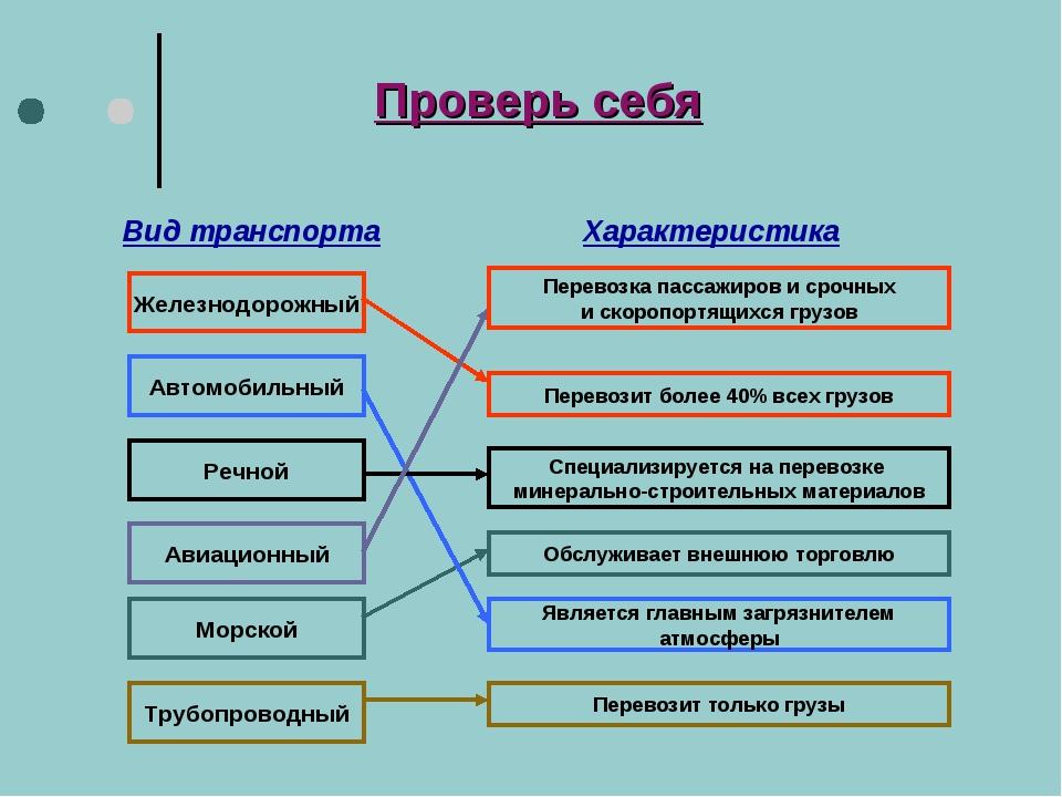 Вид транспорта Характеристика Железнодорожный Автомобильный Речной Авиационны...