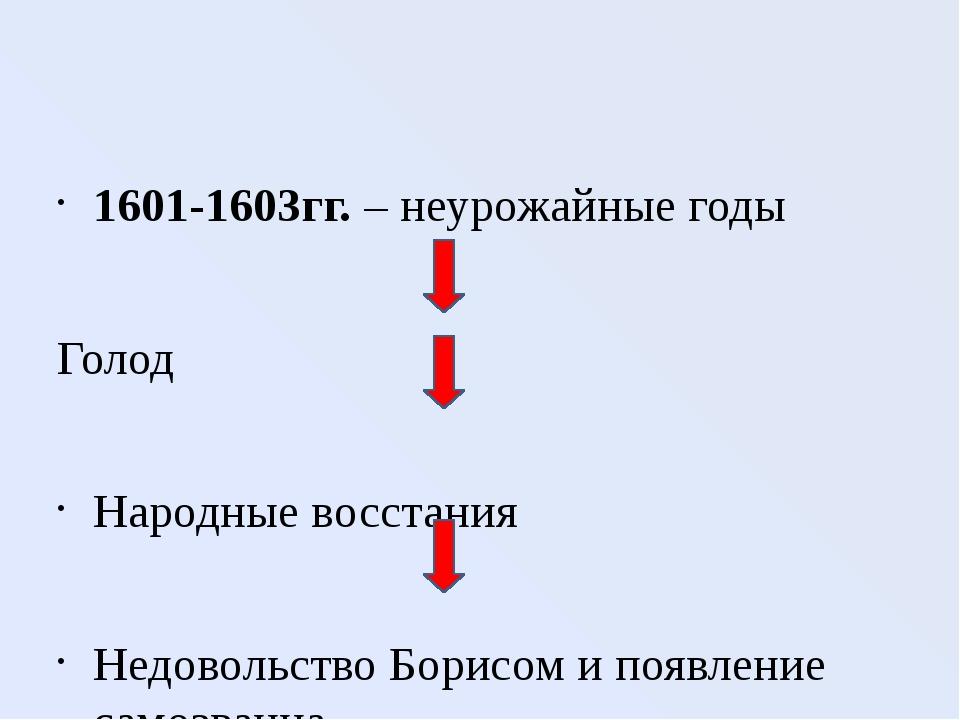 1601-1603гг. – неурожайные годы Голод Народные восстания Недовольство Борисо...